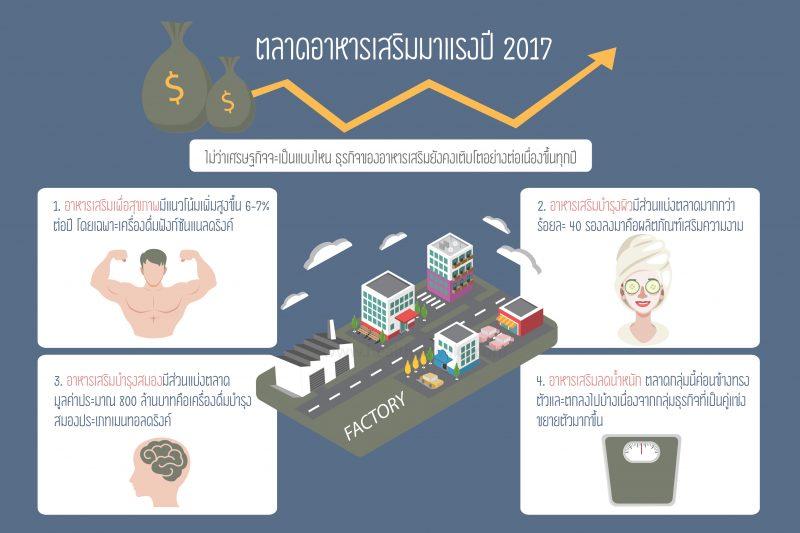 แนวโน้มตลาดอาหารเสริม ปี 2017